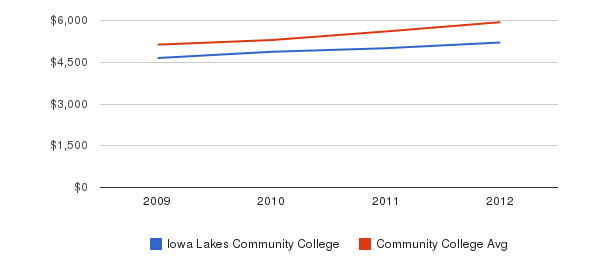 Iowa Lakes Community College In-State Tuition Fees&nbsp(2009-2012)