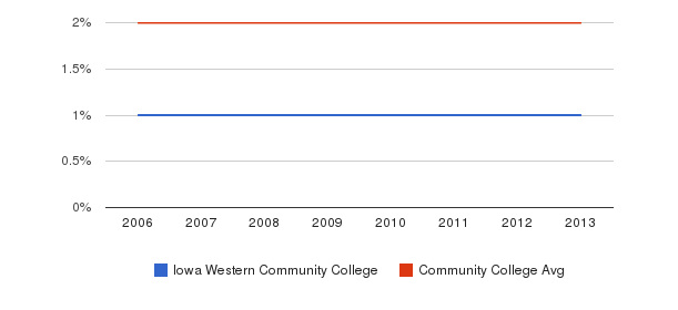 Iowa Western Community College Asian&nbsp(2006-2013)
