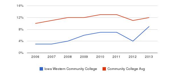 Iowa Western Community College Black&nbsp(2006-2013)