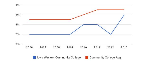 Iowa Western Community College Hispanic&nbsp(2006-2013)
