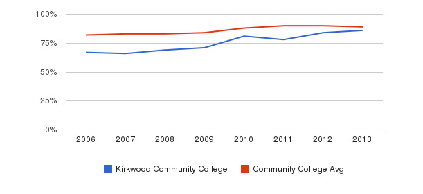 Kirkwood Community College % Students Receiving Some Financial Aid&nbsp(2006-2013)