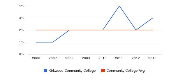 Kirkwood Community College Asian&nbsp(2006-2013)