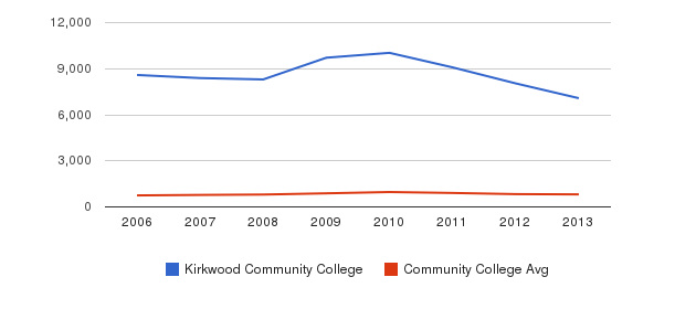 Kirkwood Community College Full-Time Students&nbsp(2006-2013)