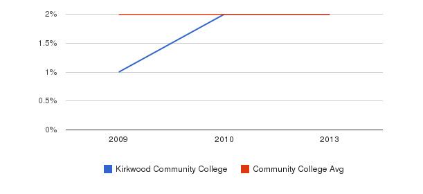 Kirkwood Community College More&nbsp(2009-2013)