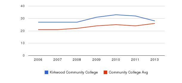 Kirkwood Community College student staff&nbsp(2006-2013)