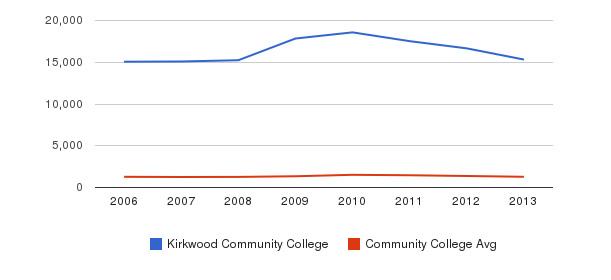 Kirkwood Community College Total Enrollment&nbsp(2006-2013)