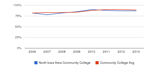 North Iowa Area Community College % Students Receiving Some Financial Aid&nbsp(2006-2013)