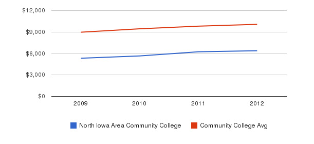 North Iowa Area Community College Out-State Tuition Fees&nbsp(2009-2012)