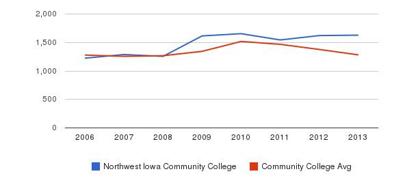 Northwest Iowa Community College Total Enrollment&nbsp(2006-2013)