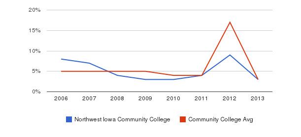 Northwest Iowa Community College Unknown&nbsp(2006-2013)