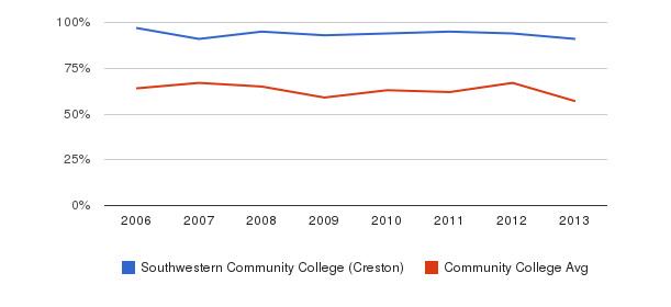 Southwestern Community College (Creston) White&nbsp(2006-2013)