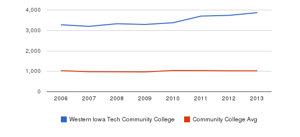 Western Iowa Tech Community College Part-Time Students&nbsp(2006-2013)