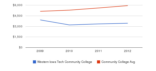 Western Iowa Tech Community College In-State Tuition Fees&nbsp(2009-2012)