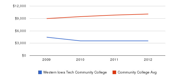 Western Iowa Tech Community College Out-State Tuition Fees&nbsp(2009-2012)