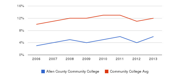 Allen County Community College Black&nbsp(2006-2013)