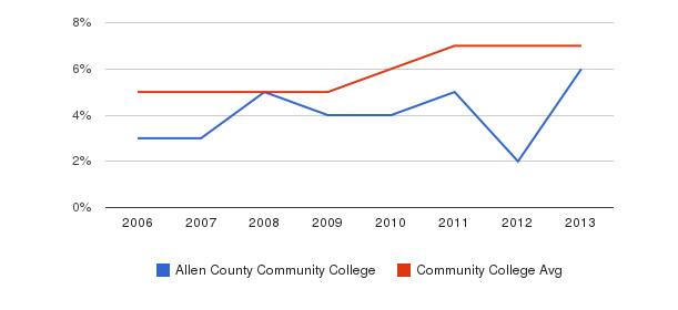 Allen County Community College Hispanic&nbsp(2006-2013)