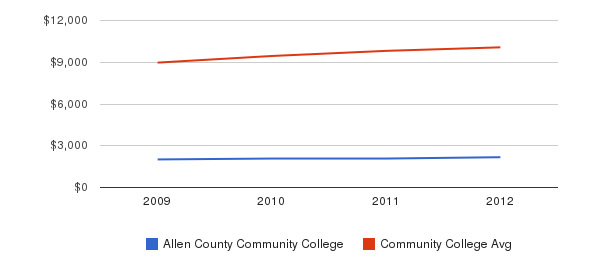 Allen County Community College Out-State Tuition Fees&nbsp(2009-2012)