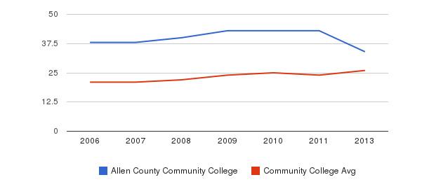 Allen County Community College student staff&nbsp(2006-2013)