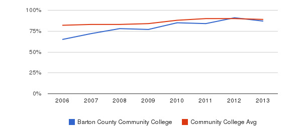 Barton County Community College % Students Receiving Some Financial Aid&nbsp(2006-2013)