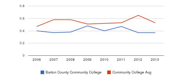 Barton County Community College Diversity Score&nbsp(2006-2013)