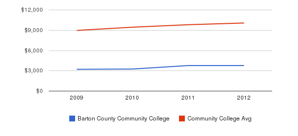 Barton County Community College Out-State Tuition Fees&nbsp(2009-2012)