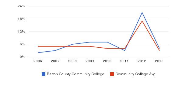 Barton County Community College Unknown&nbsp(2006-2013)