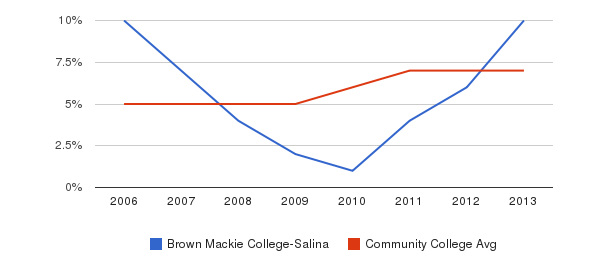 Brown Mackie College-Salina Hispanic&nbsp(2006-2013)