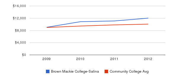 Brown Mackie College-Salina Out-State Tuition Fees&nbsp(2009-2012)