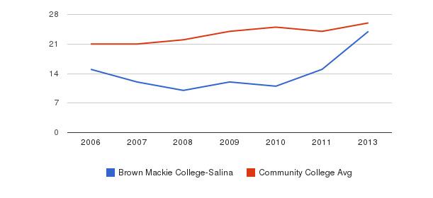 Brown Mackie College-Salina student staff&nbsp(2006-2013)