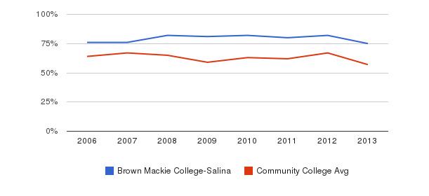 Brown Mackie College-Salina White&nbsp(2006-2013)