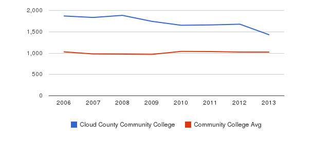 Cloud County Community College Part-Time Students&nbsp(2006-2013)