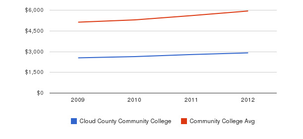 Cloud County Community College In-State Tuition Fees&nbsp(2009-2012)