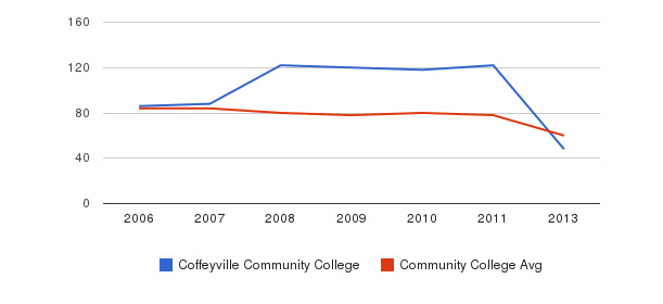 Coffeyville Community College Total Faculty&nbsp(2006-2013)
