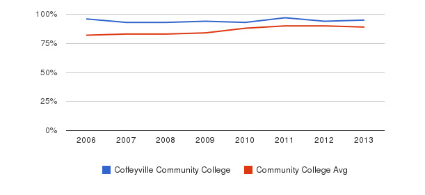 Coffeyville Community College % Students Receiving Some Financial Aid&nbsp(2006-2013)