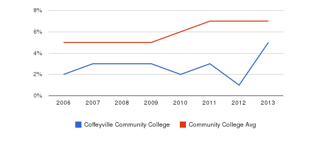Coffeyville Community College Hispanic&nbsp(2006-2013)