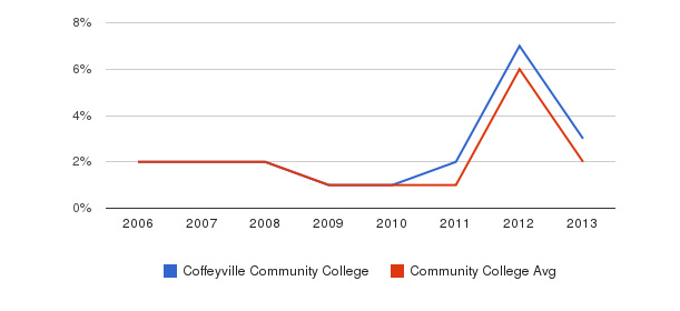 Coffeyville Community College non_resident&nbsp(2006-2013)