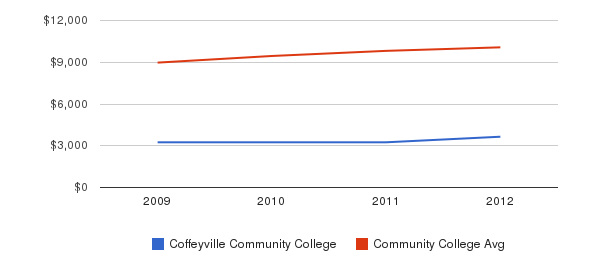 Coffeyville Community College Out-State Tuition Fees&nbsp(2009-2012)