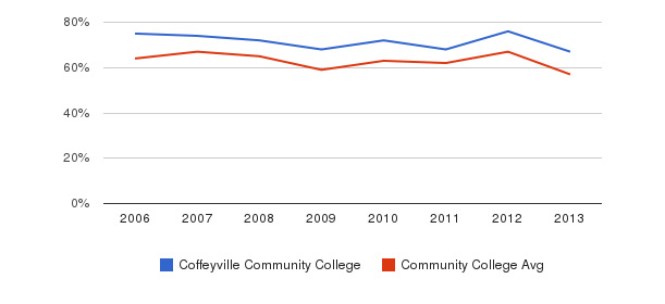 Coffeyville Community College White&nbsp(2006-2013)