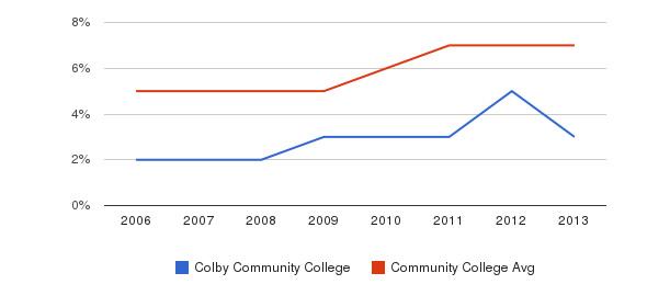 Colby Community College Hispanic&nbsp(2006-2013)