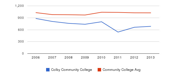 Colby Community College Part-Time Students&nbsp(2006-2013)