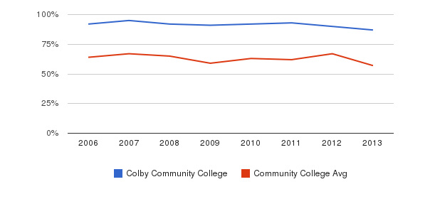 Colby Community College White&nbsp(2006-2013)