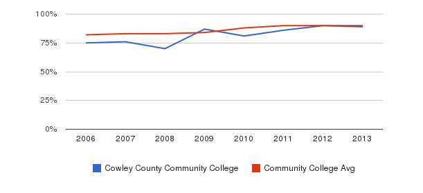 Cowley County Community College % Students Receiving Some Financial Aid&nbsp(2006-2013)