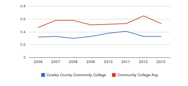 Cowley County Community College Diversity Score&nbsp(2006-2013)