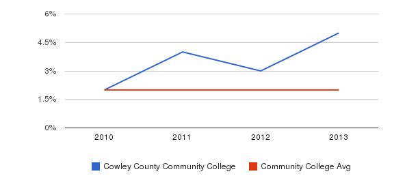 Cowley County Community College More&nbsp(2010-2013)
