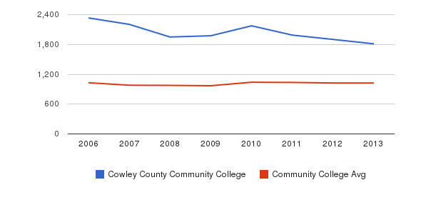Cowley County Community College Part-Time Students&nbsp(2006-2013)