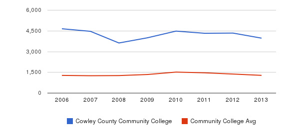 Cowley County Community College Total Enrollment&nbsp(2006-2013)