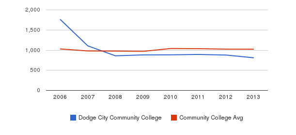 Dodge City Community College Part-Time Students&nbsp(2006-2013)