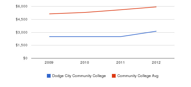 Dodge City Community College In-State Tuition Fees&nbsp(2009-2012)