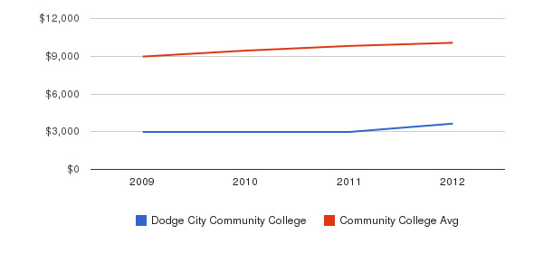 Dodge City Community College Out-State Tuition Fees&nbsp(2009-2012)