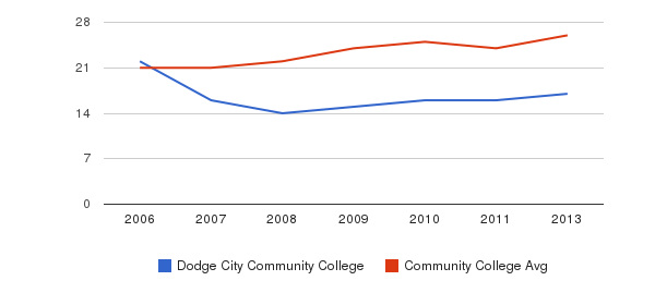 Dodge City Community College student staff&nbsp(2006-2013)